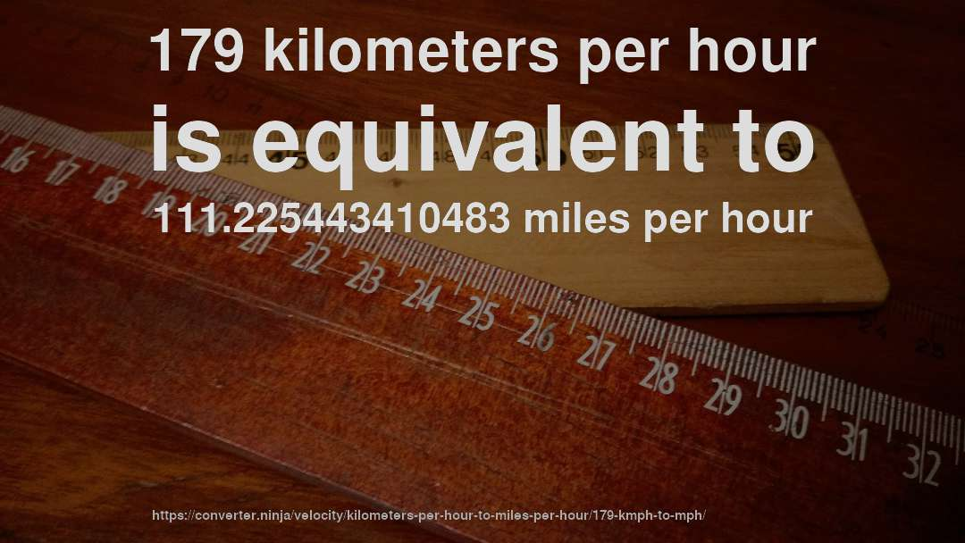 179 kilometers per hour is equivalent to 111.225443410483 miles per hour