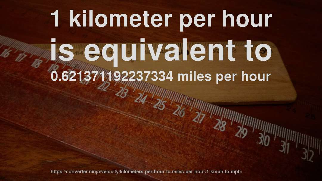 1 kilometer per hour is equivalent to 0.621371192237334 miles per hour
