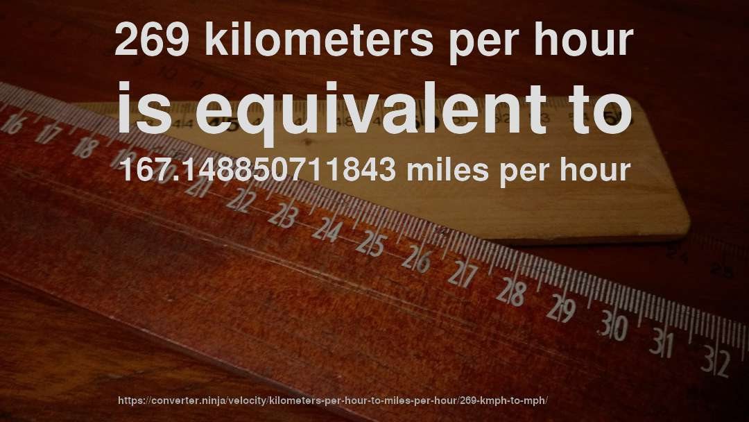 269 kilometers per hour is equivalent to 167.148850711843 miles per hour